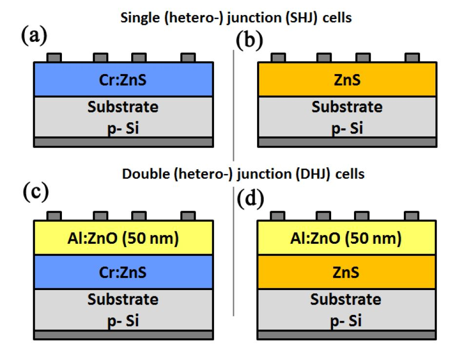 Schematic structure of the solar cells studied. (a) A single hetero-junction cell with Cr:ZnS, and (b) with ZnS. (c) A double hetero-junction cell with Cr:ZnS, and (d) with ZnS.
