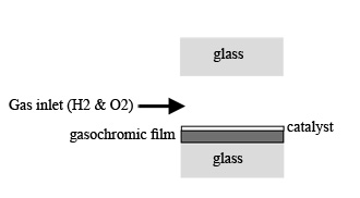 Gasochromic schematic