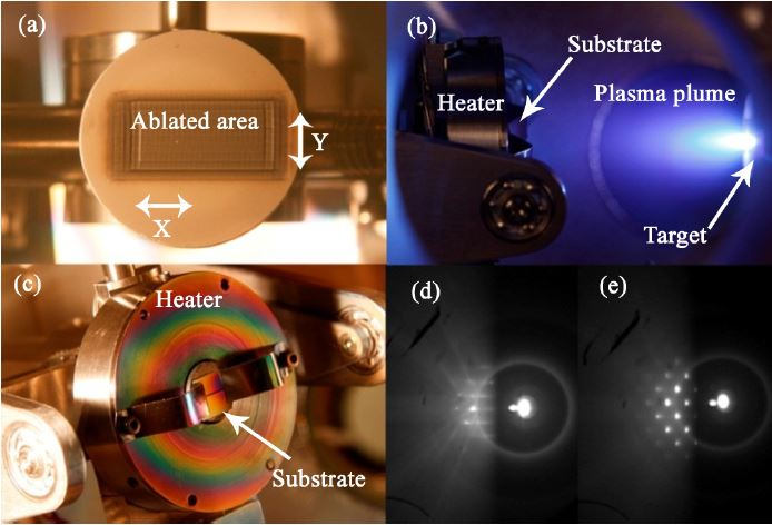 (a) The rectangular ablated area on the target showing the X and Y scanning directions. (b) Image of the target, and the visible plasma plume. (c) The film after ablation still on the heater. (d) RHEED pattern of the Si substrate just before the deposition and (e) ZnS film after the deposition.